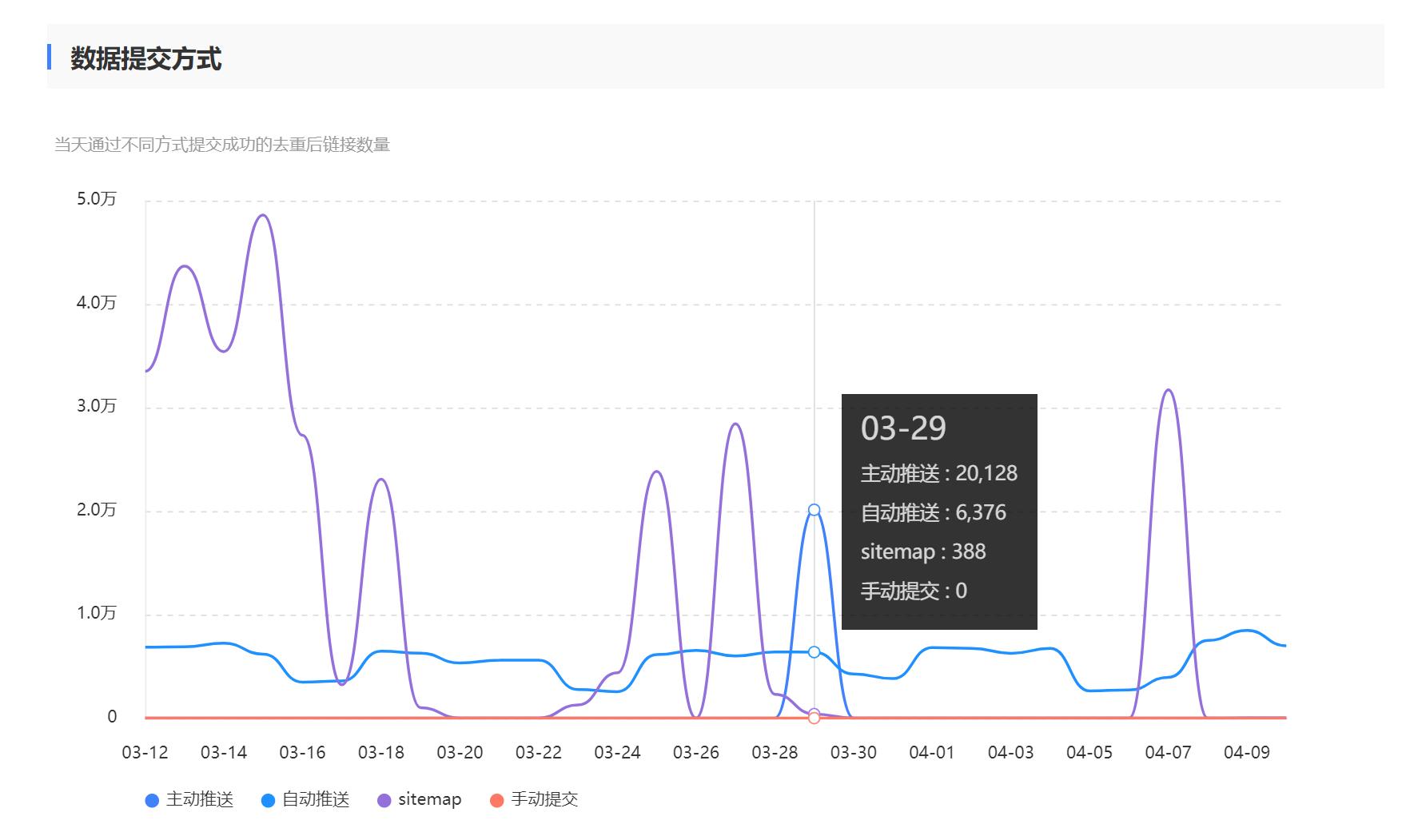 百度搜索推送管理WP插件-提升博客页面百度收录效率插图(4)