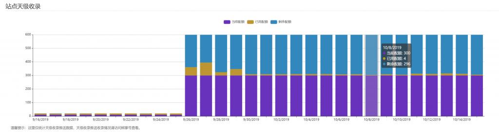 百度搜索推送管理WP插件Pro版本-提升百度收录效率插图(6)