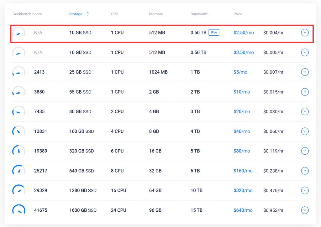 Vultr服务器价格表