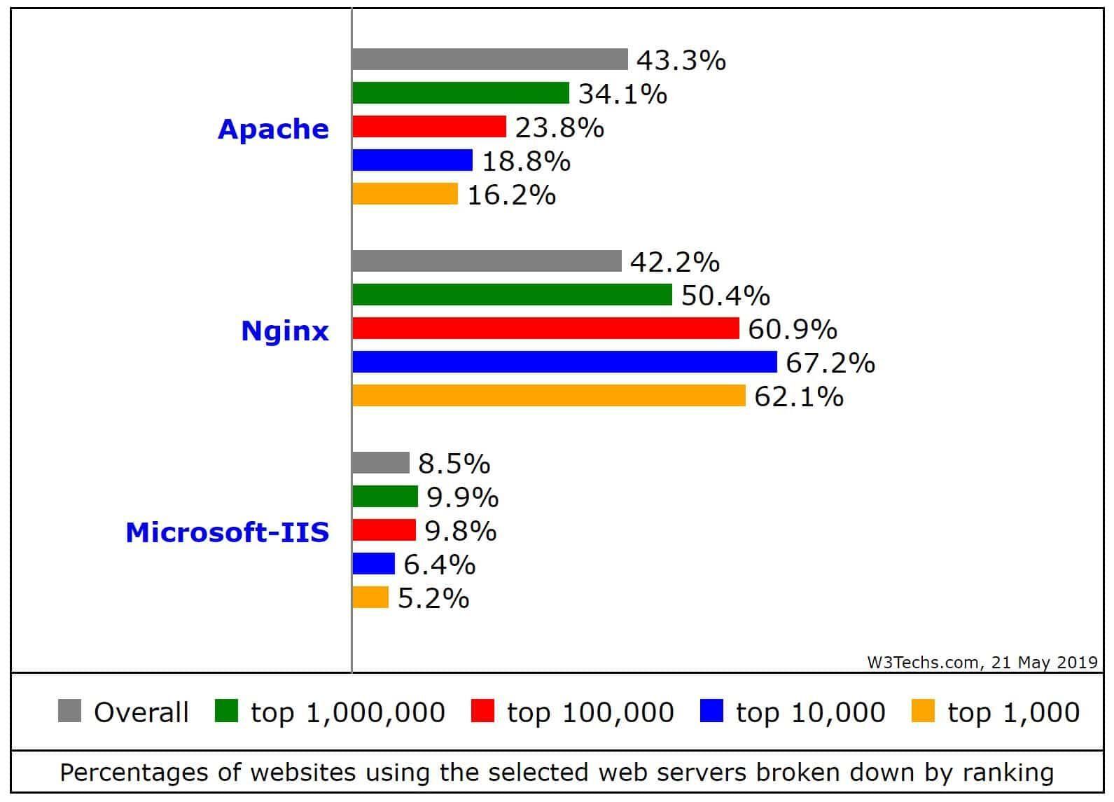 使用Nginx的网站百分比