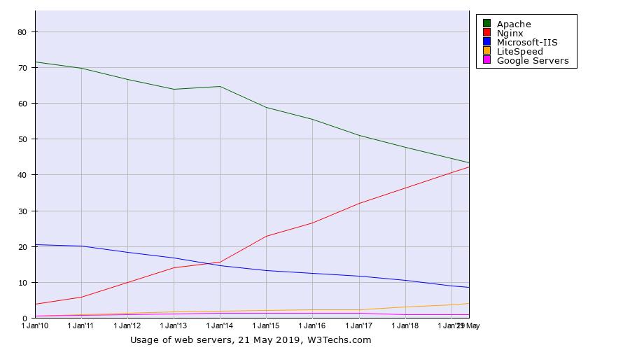Web服务器市场占有率
