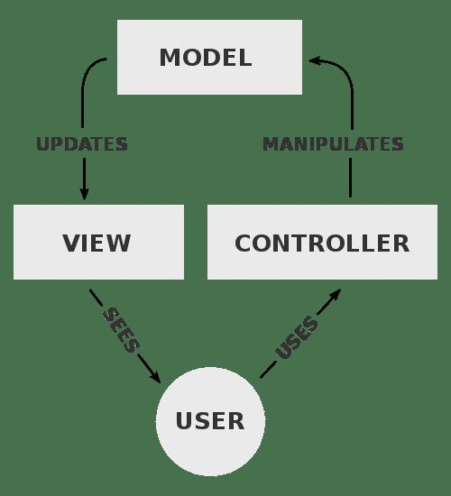 模型-视图-控制器逻辑流程