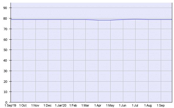 PHP近一年的市场占有率