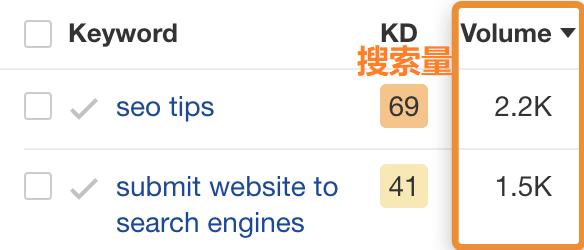 不同关键词搜索量对比