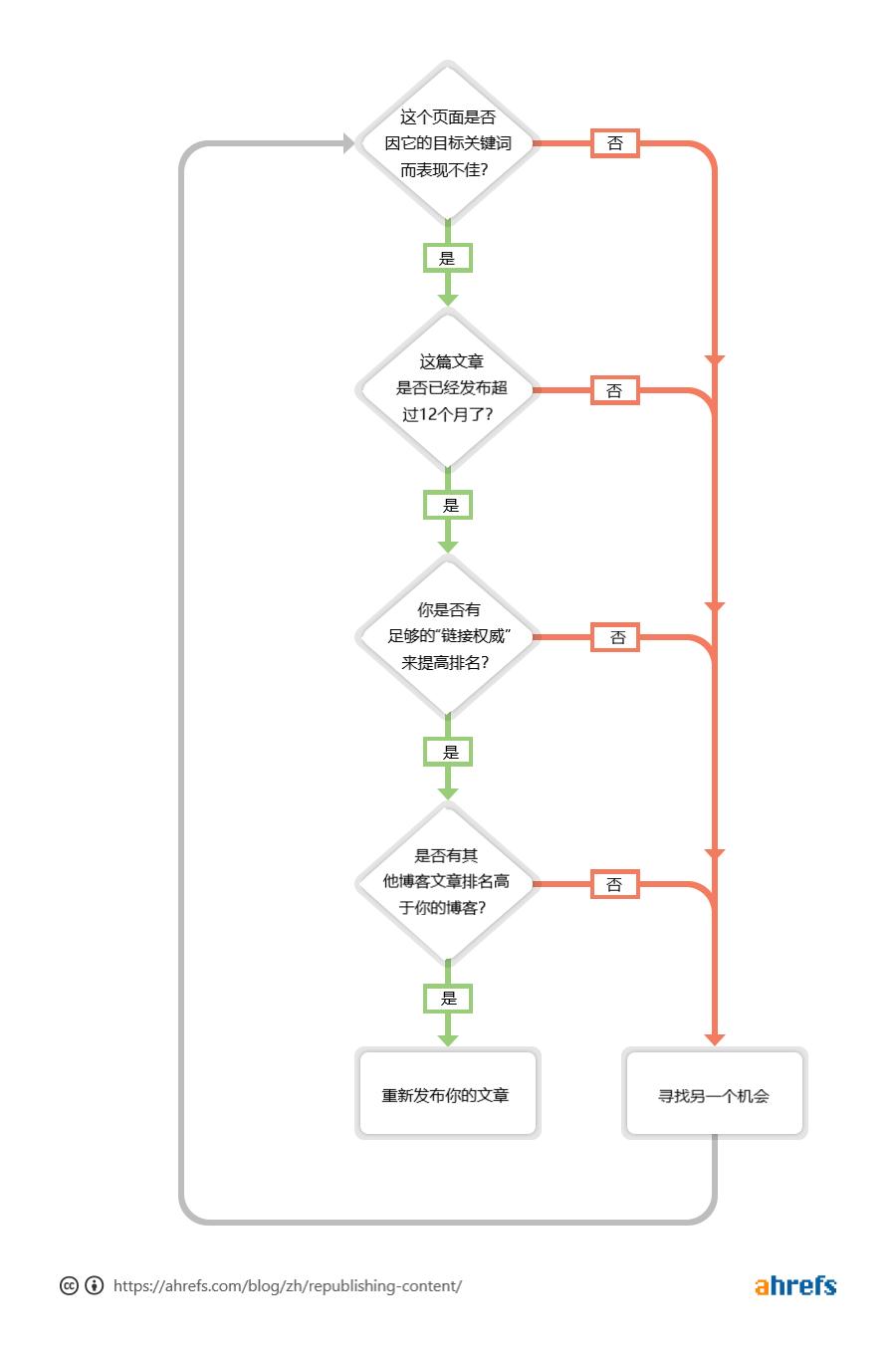 文章内容整改流程图