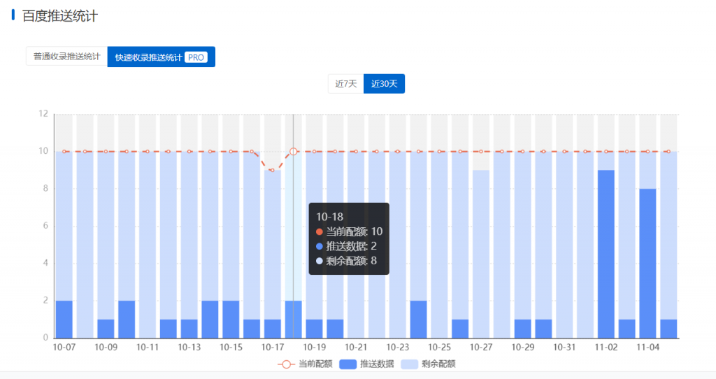 百度快速收录推送统计图表