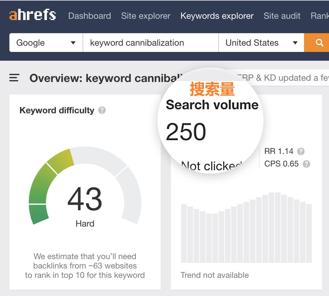 话题长尾关键词搜索量及竞争激烈程度