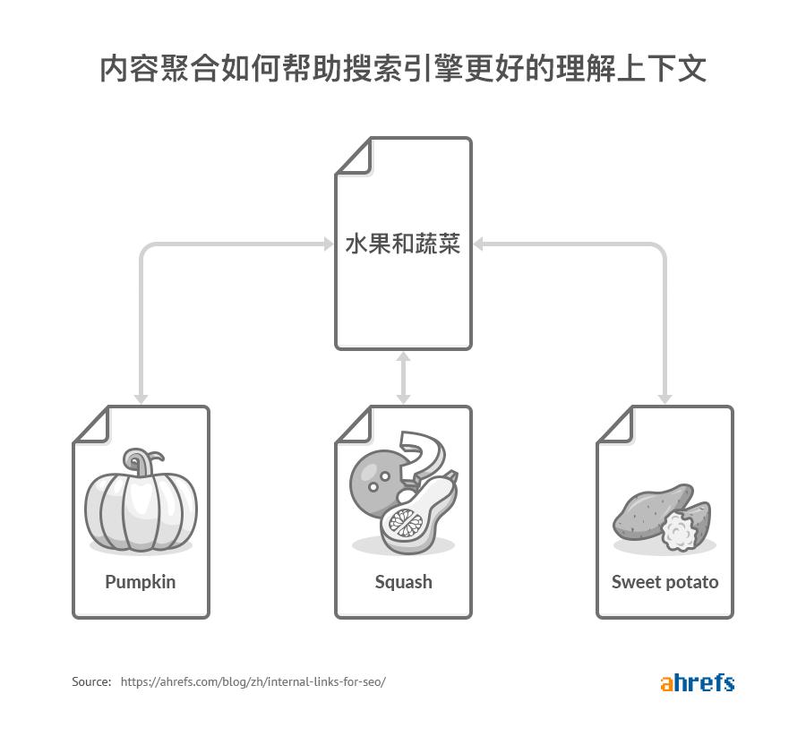 水果和蔬菜聚合页面