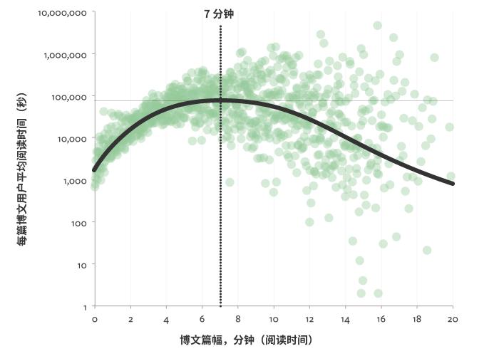 用户阅读文章平均时间分析
