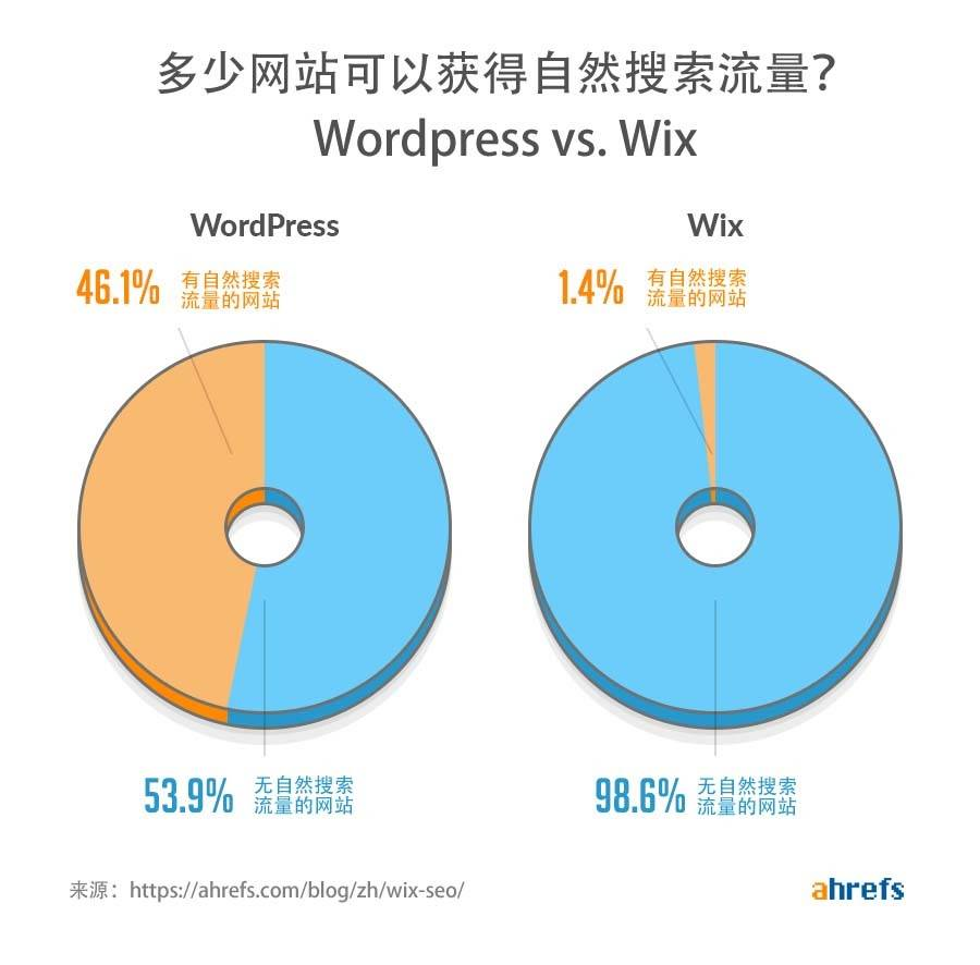 wordpress-vs-wix