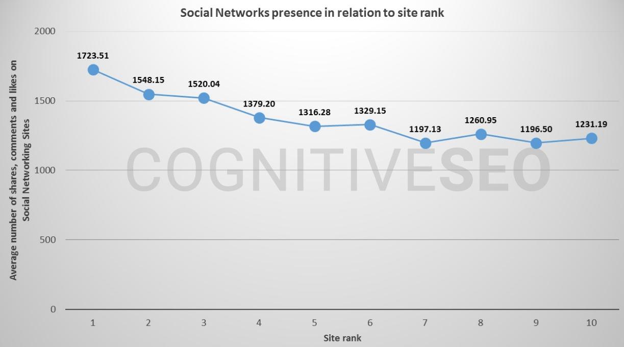 社交分享与SEO之间的关系