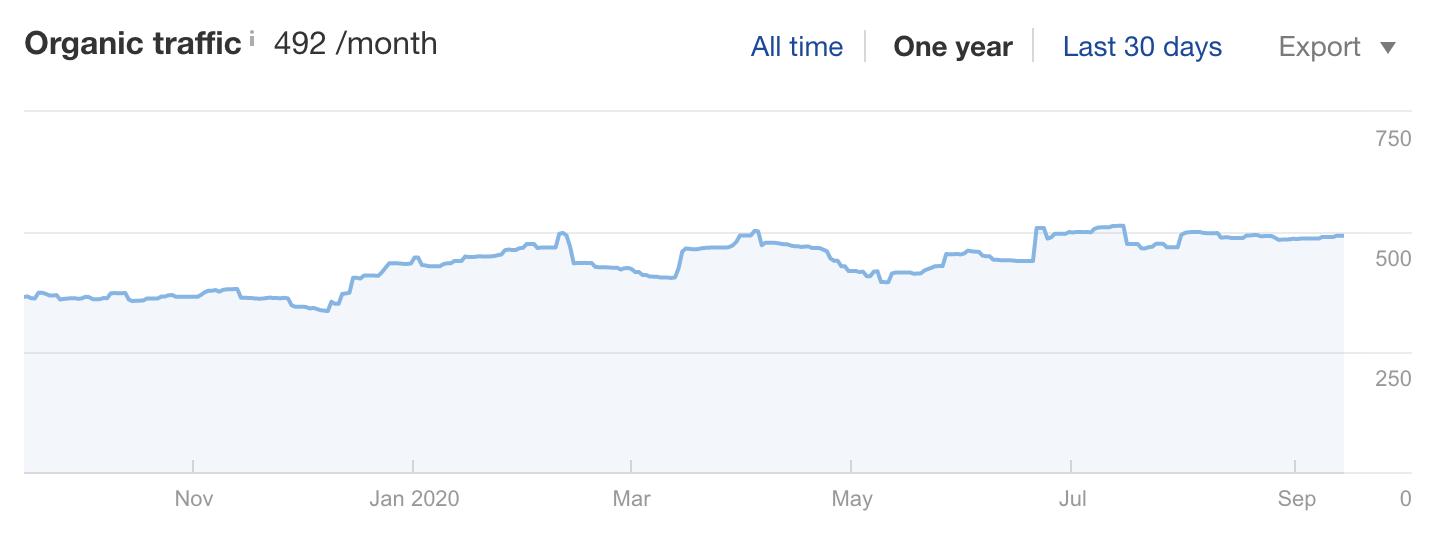 自然流量趋势表