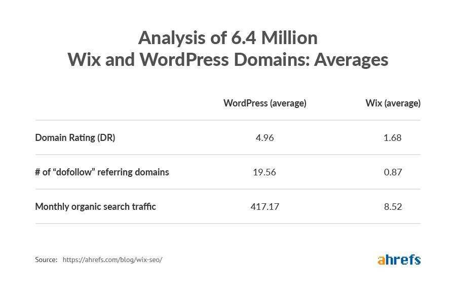Wix和WordPress域名评级/外链/自然流量均值对比