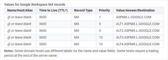 google-mx-records-list