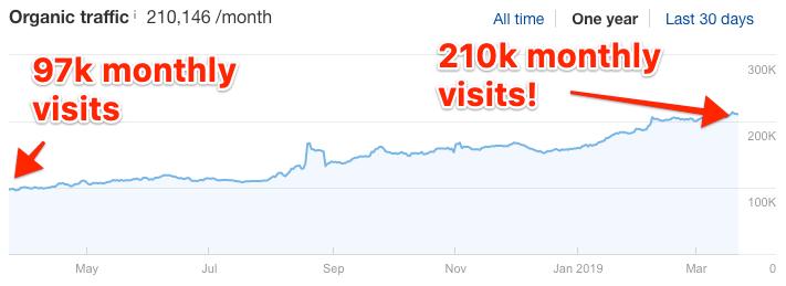 one-year-traffic-increase