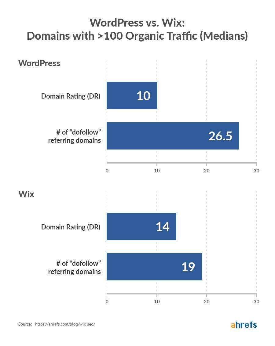 Wix和WordPress月流量超过100网站关键词排名及自然流量中间值对比