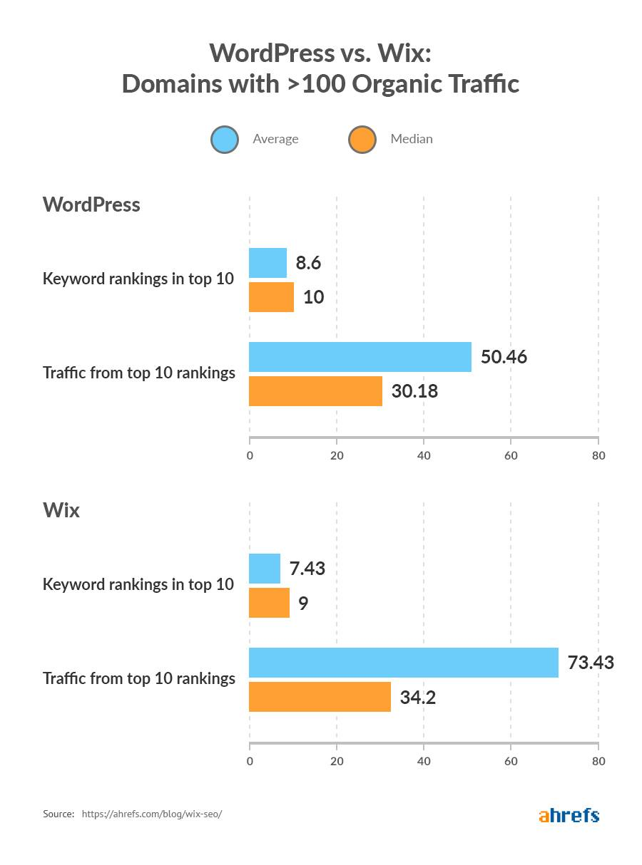 Wix和WordPress月流量超过100网站关键词排名及自然流量排名对比