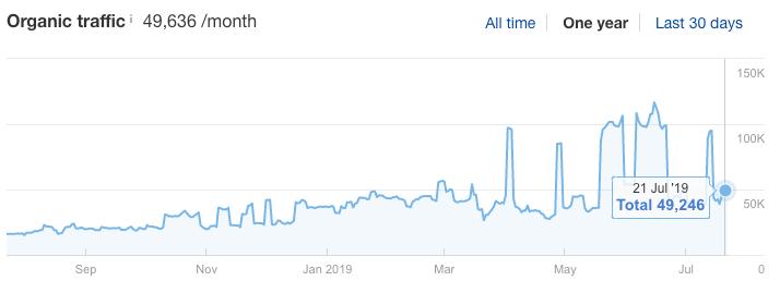 油管视频搜索引擎自然流量趋势