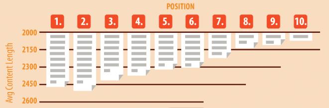 SEO内容长度与搜索引擎排名关系