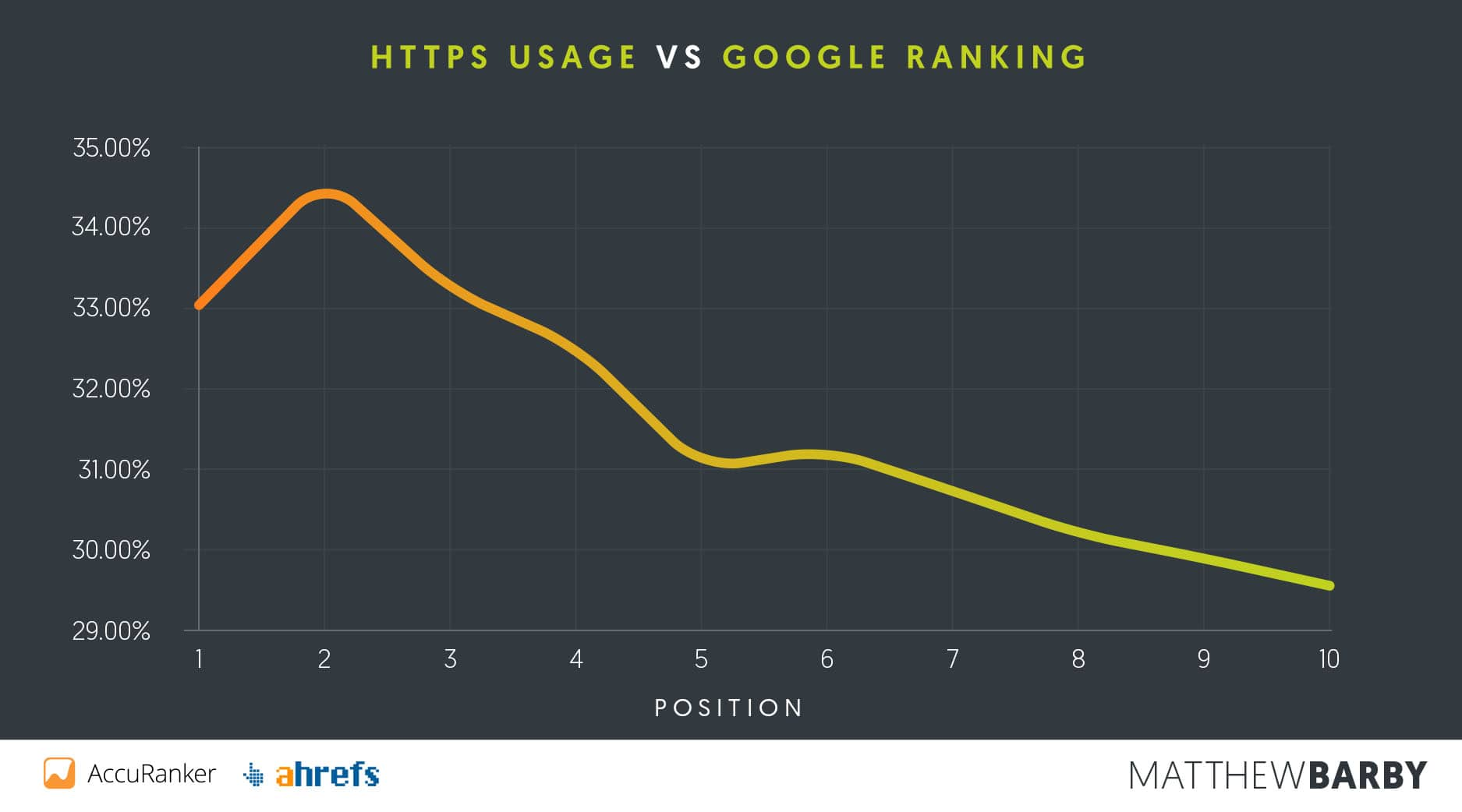 HTTPS使用率与Google排名