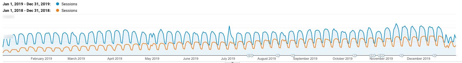2018年与2019年的自然流量增长