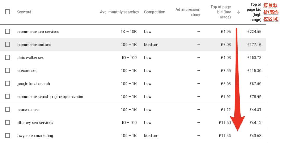 商业价值关键词搜索列表排序