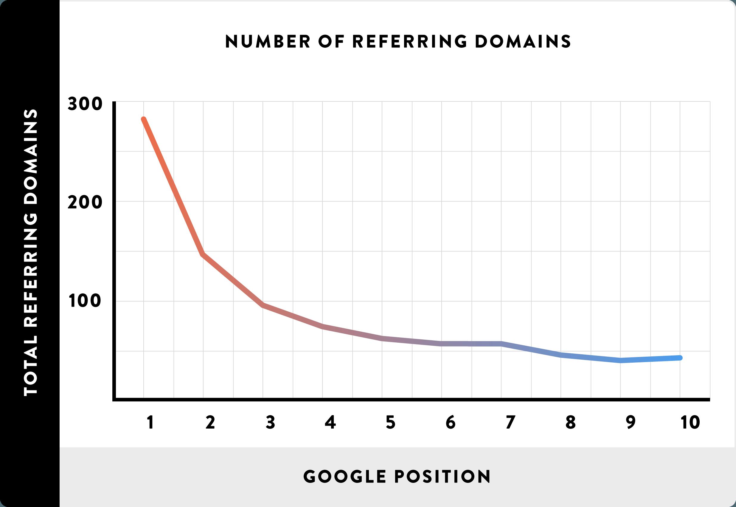 推荐域名数量与Google排名之间的相关性