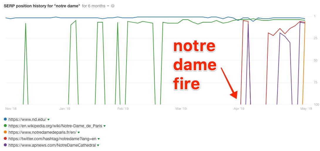巴黎圣母院大火serp历史记录