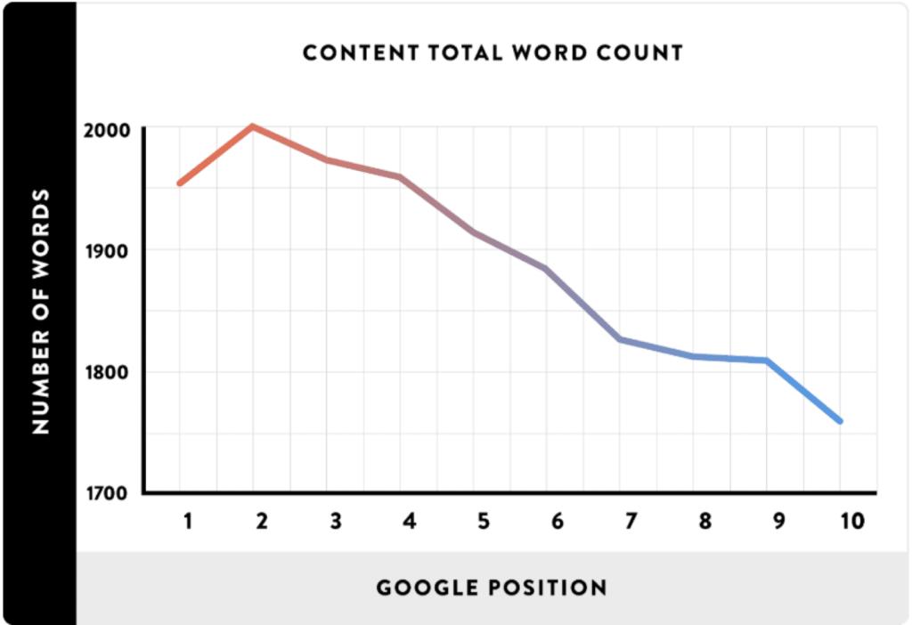 文章字数与Google排名位置对应关系