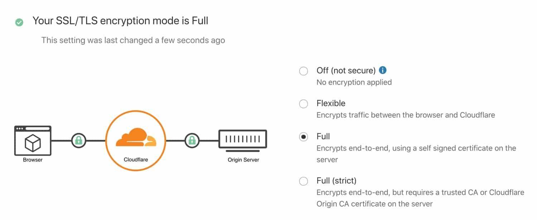 cloudflare完全SSL加密模式