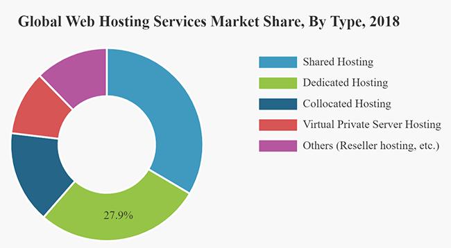 全球服务器类型占比