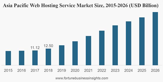 网站服务器市场规模发展趋势