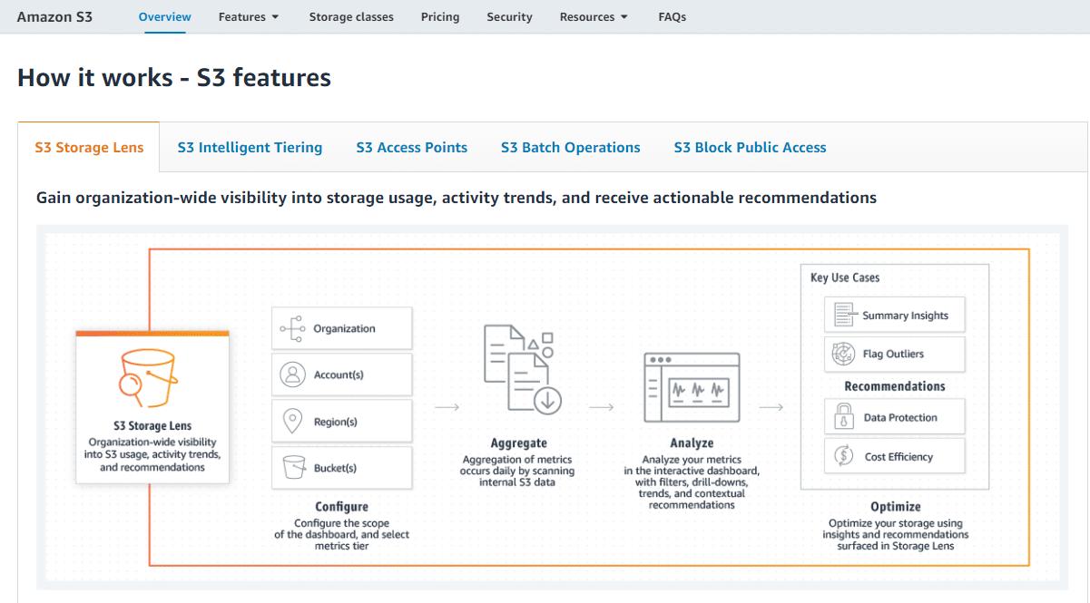 Amazon S3功能