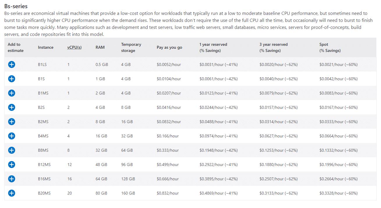 Azure虚拟机定价