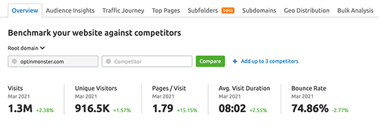 semrush-traffic-analysis