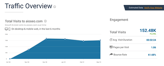 similarweb-traffic-overview-screenshot