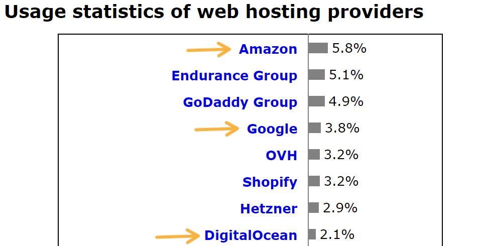 虚拟主机提供商的市场份额(来源:W3Techs)
