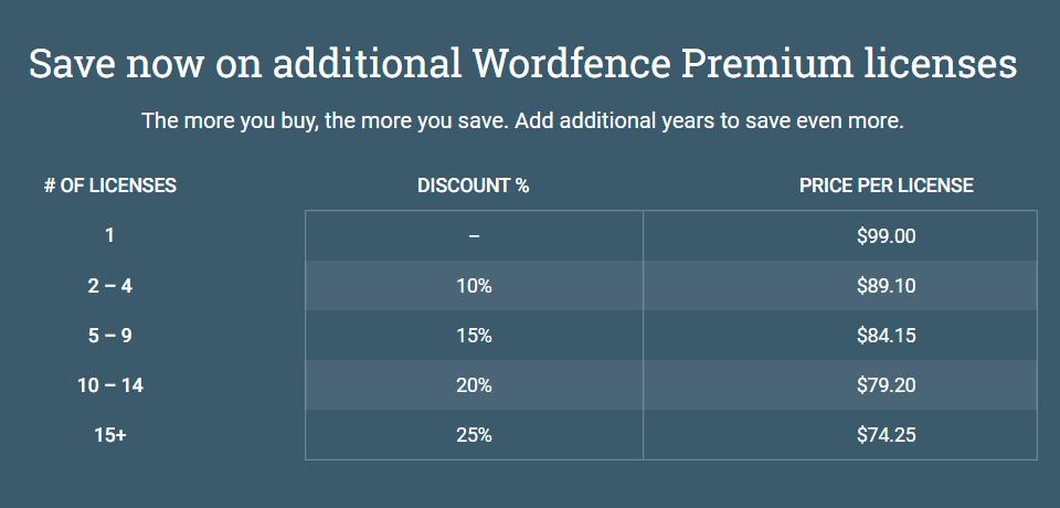 WordFence价格套餐