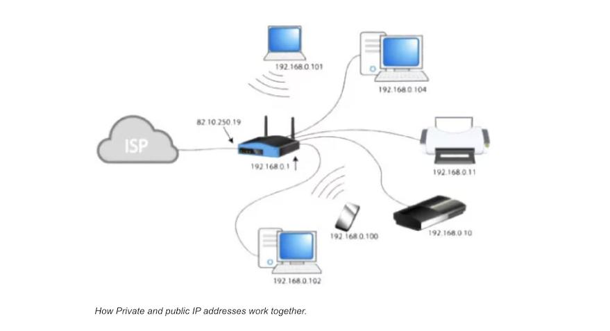 公共和私人IP协作示意图