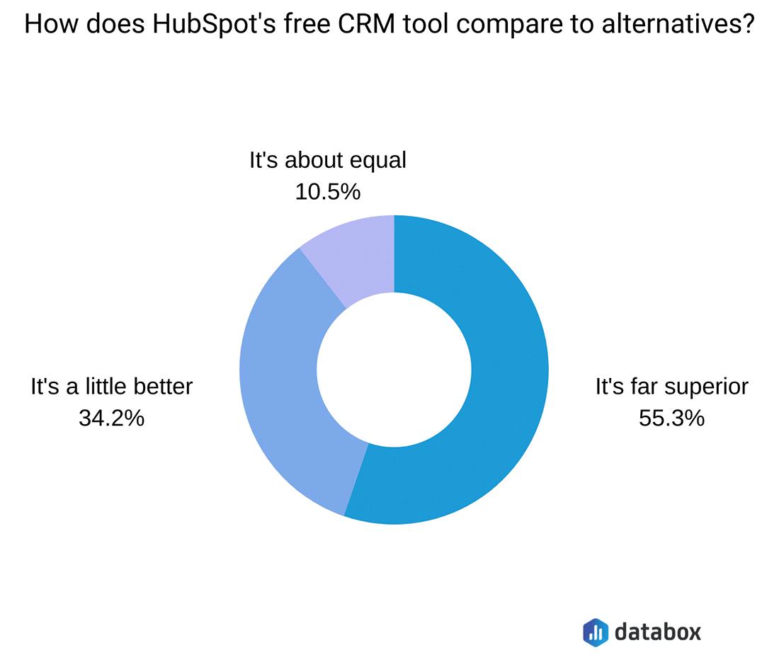 HubSpot的免费CRM工具被许多人认为是卓越的(来源:Databox)