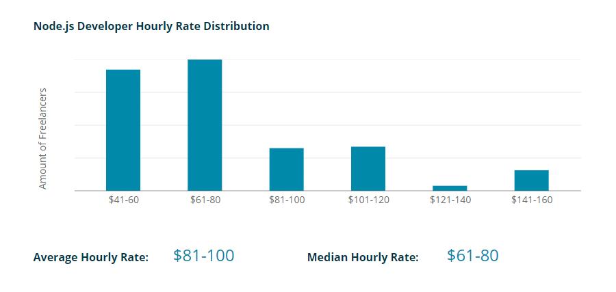 Node.js开发人员的平均时薪