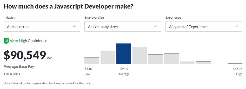 Javascript开发人员的平均工资