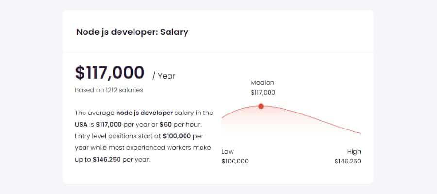 Node.js开发者平均工资