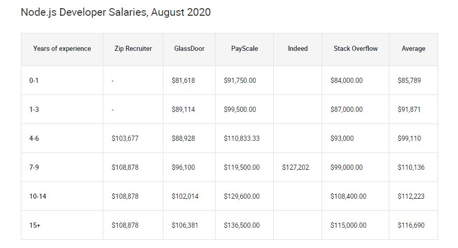 截至2020年8月Node.js开发者的平均工资